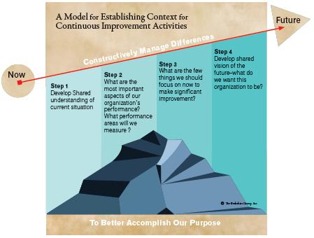 Simple planning model